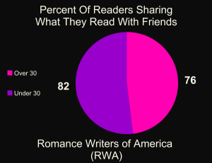 Percent of Readers sharing with friends romances they are reading